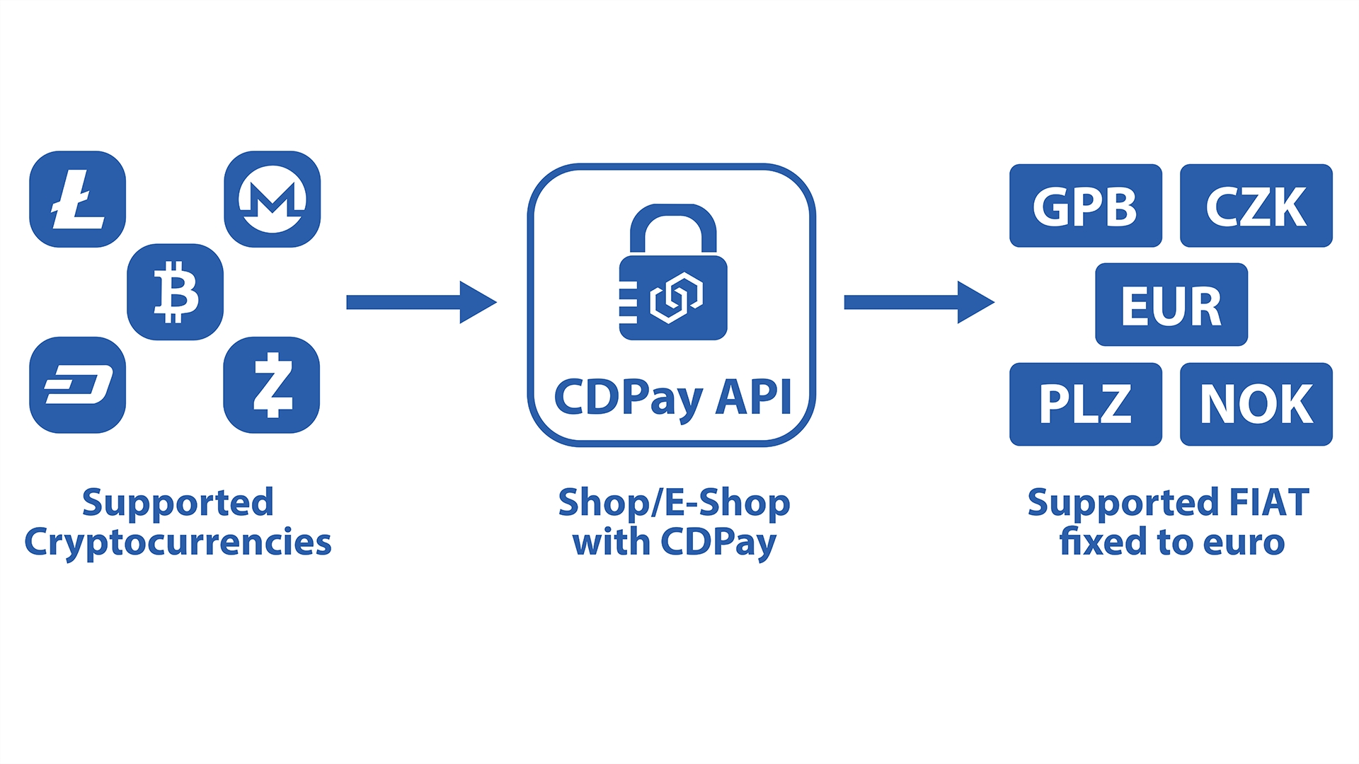 CDPAY payment gateway