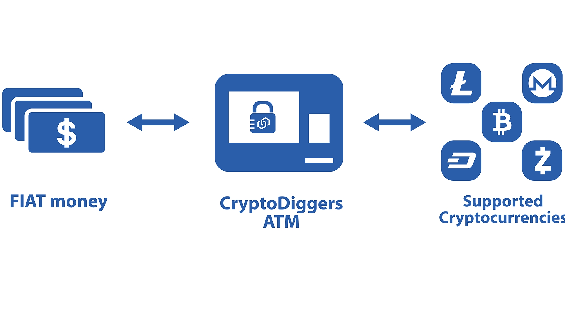 CryptoDiggers ATMs and Vending